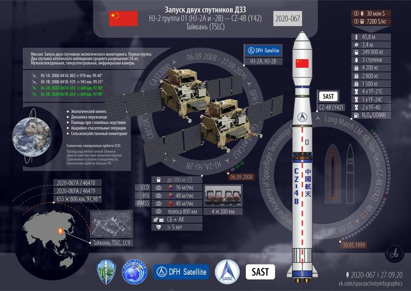 Два спутника для экологии. Успешно. 2020 год: 75 всего, 67 успешных, 29 от Китая., изображение №2