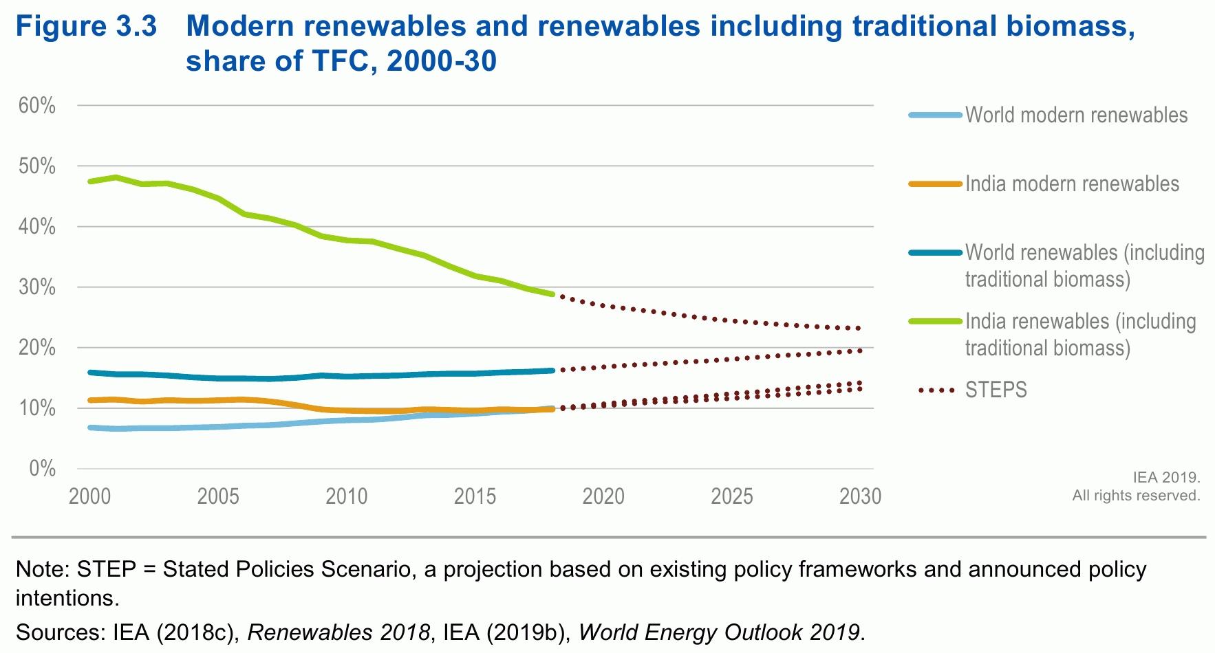 IEA.org: Энергетика Индии 2020 и перспективы до 2020 года
