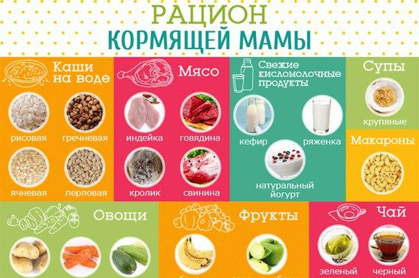 Лучшая Диета Кормящей Мамы. Питание кормящей мамы после родов (при ГВ): таблица по месяцам