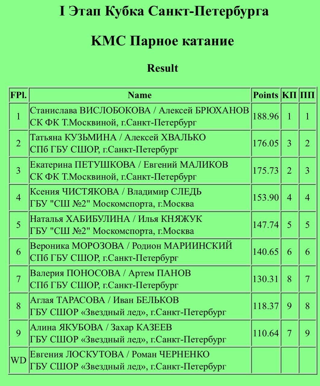 Российские соревнования сезона 2019-2020 (общая)  - Страница 3 JJ0gz48ViTE