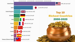 Top 10 Richest Countries 2000-2020