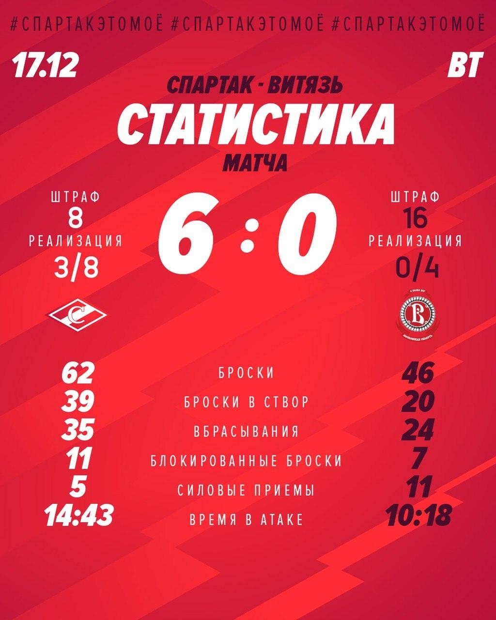 Статистика матча «Спартак» – «Витязь» 6:0