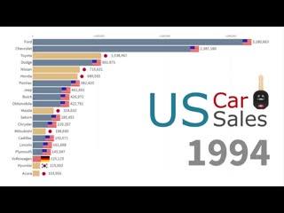 Лидерство продаж авто с 1970 года.