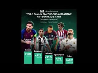Топ-5 высокооплачиваемых футболистов мира