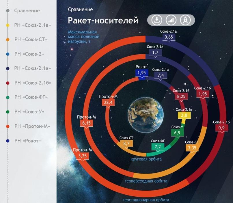 Falcon 9 самая-самая… Есть и другие «скакуны» в конюшне. Инфографика от Роскосмоса., изображение №2