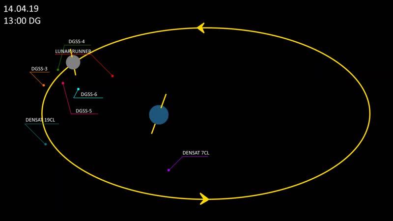 Denger/Дангер (VK) – Телеметрия всех аппаратов программы «Lunar Joyride» (период до высадки на Луну)