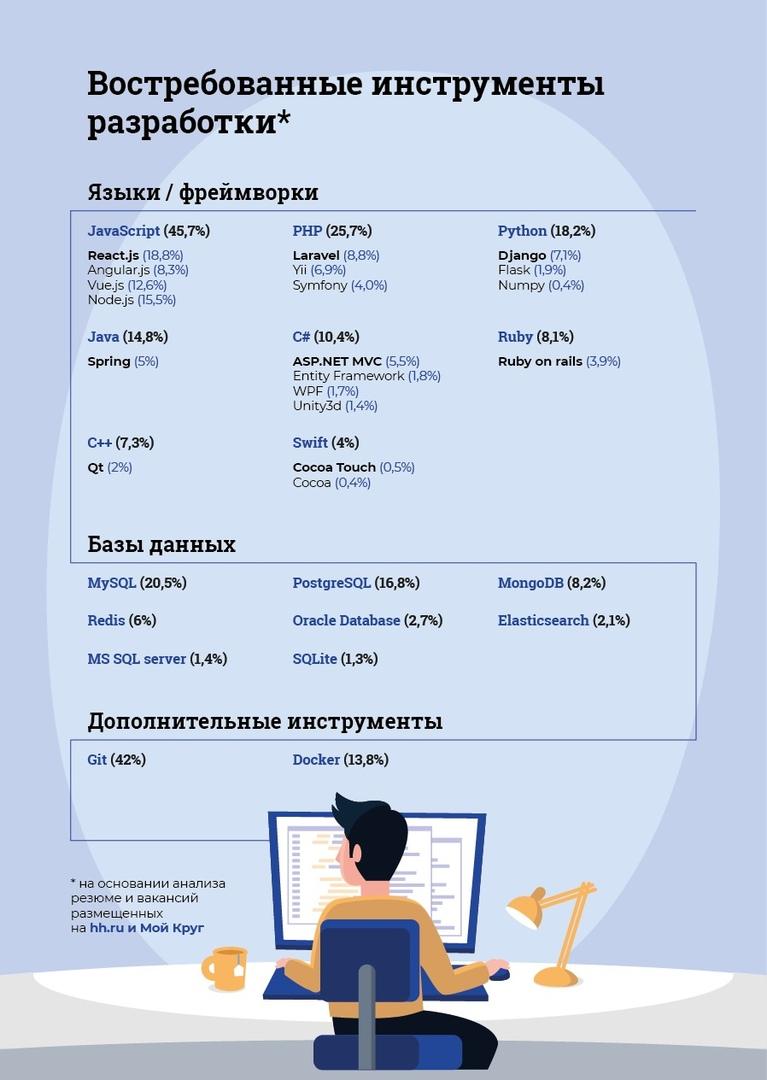 Востребованные технологии веб разработки