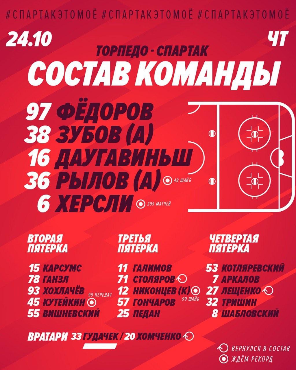 Состав «Спартака» на матч с «Торпедо»