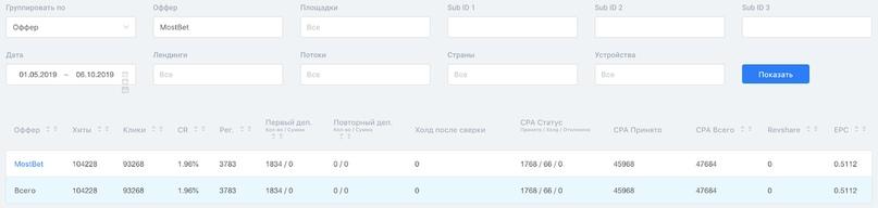 Кейс по сливу трафика со своих Telegram-каналов с прогнозами на Betting - офферы в GAMBLING.PRO/ ROI 300%+, изображение №16