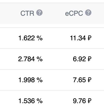 CTR и цена перехода по рекламе