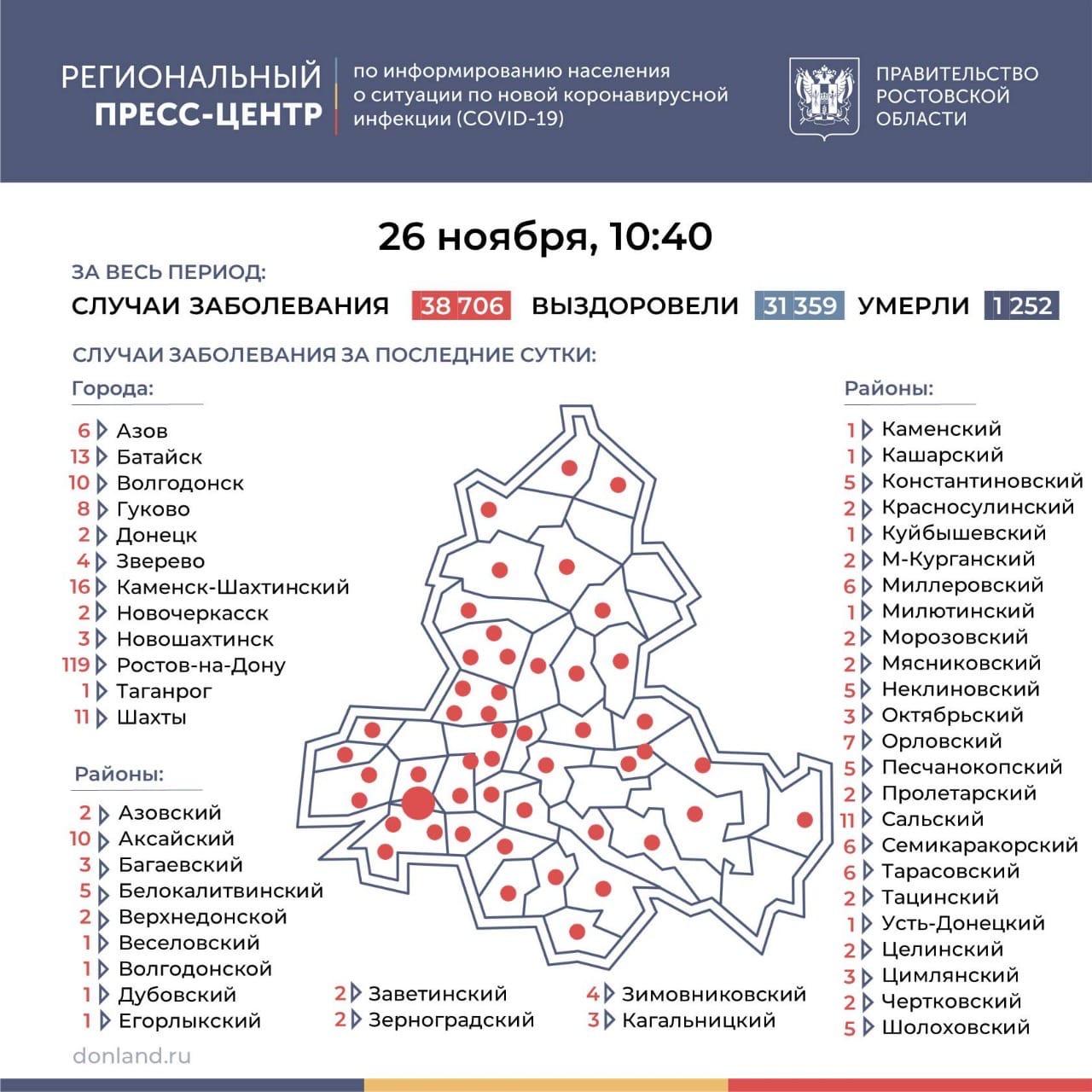 На Дону число инфицированных COVID-19 выросло на 315, в Таганроге 1 новый случай