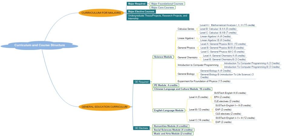 Схематичное изображение процесса обучения