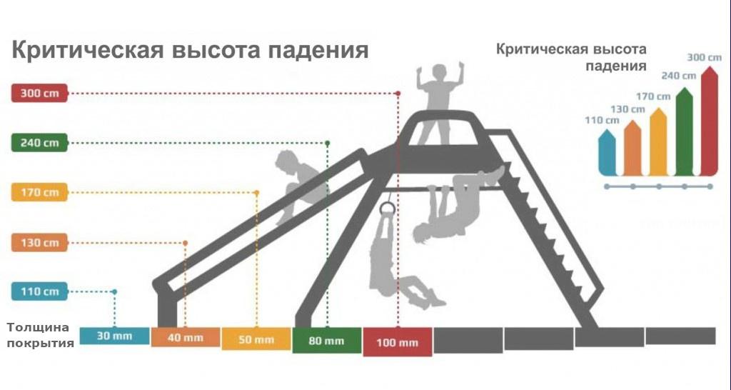 Чтобы обеспечить необходимый коэффициент ударопоглощения, толщина резинового покрытия на детской площадки должна быть от 30 до 100 мм!