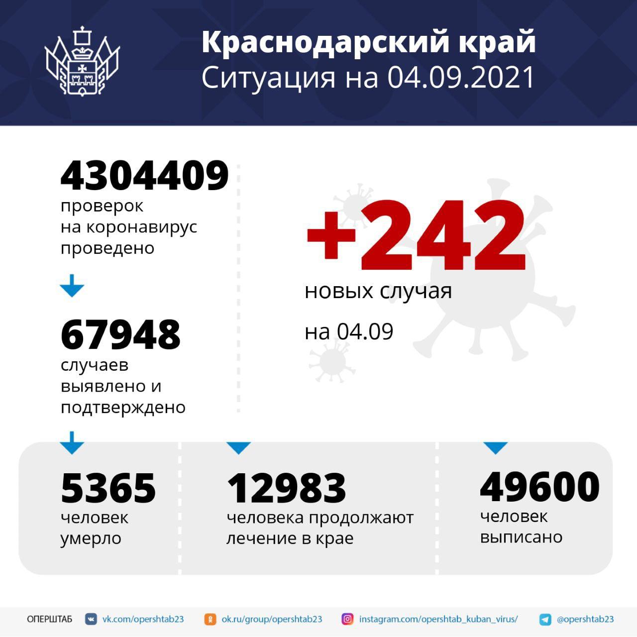 За сутки на Кубани выявили 242 случая заражения...