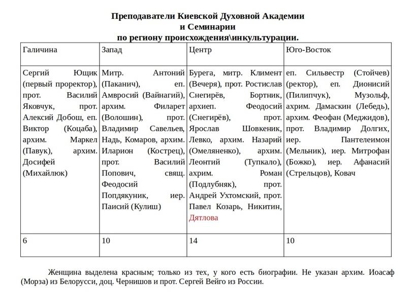 «Православная Церковь Украины» в региональном разрезе, изображение №5