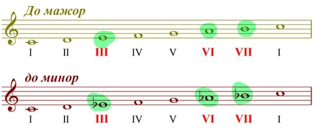 NAстройка русского музыкального ряда — 1 часть, изображение №5