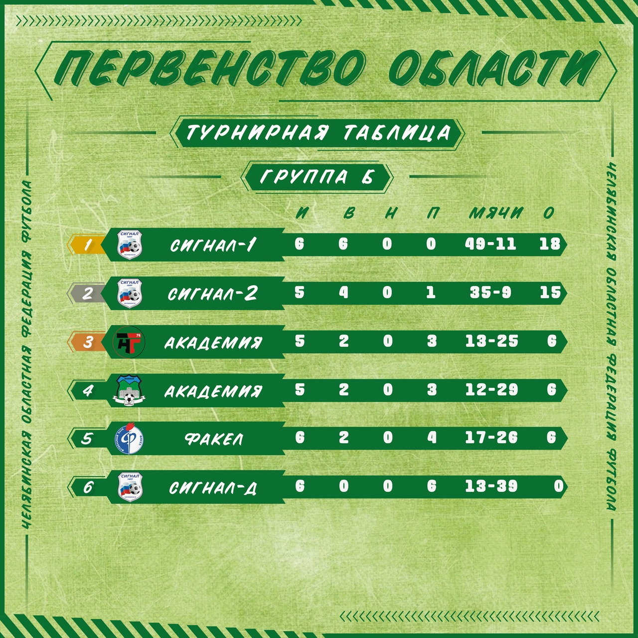 таблица б