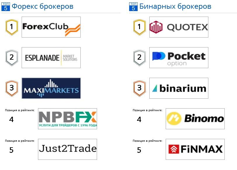 рейтинг брокеров на сервисе ratingfx.ru