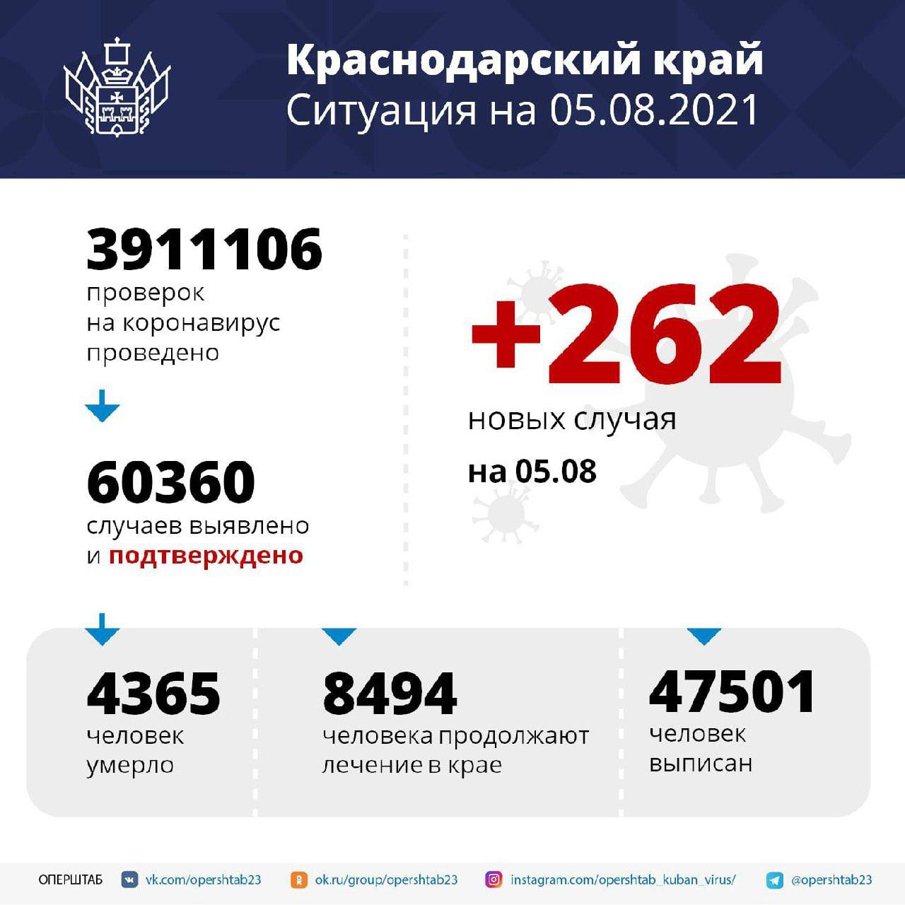 На ИВЛ в ковидных госпиталях Краснодарского края находятся...