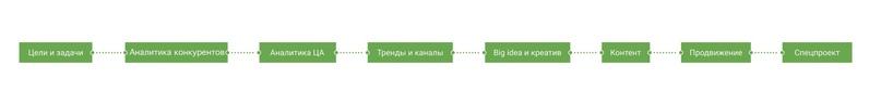 Маркетинг для бизнеса: руководство от запуска рекламы до первых заявок, изображение №2