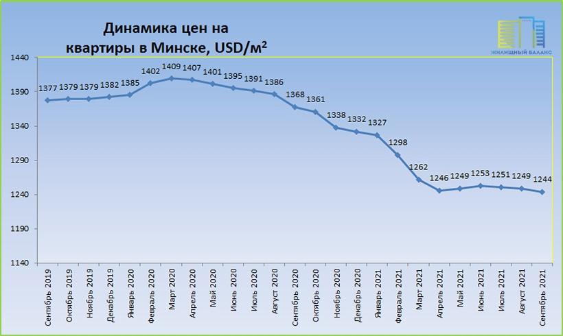 Цены на квартиры в Минске с 2019 по 2021 год