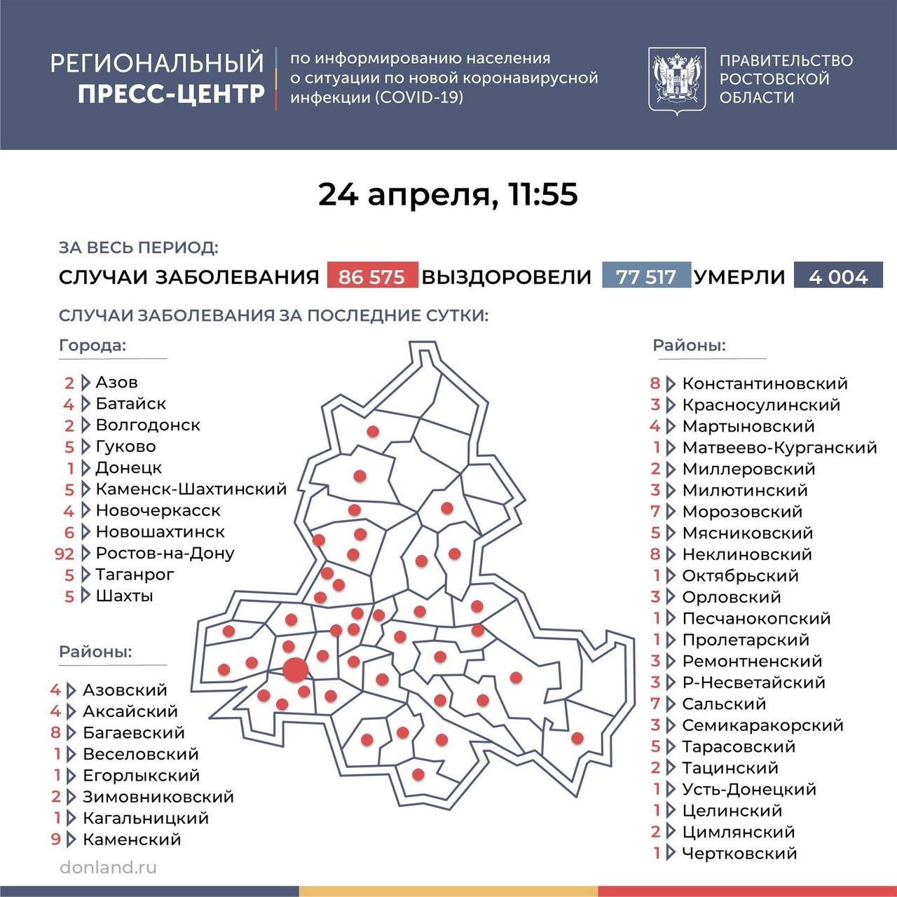 На Дону число инфицированных COVID-19 составляет 236, в Таганроге 5 новых случаев