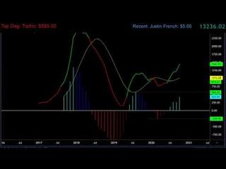 Bitcoin TA Warm Up October 29